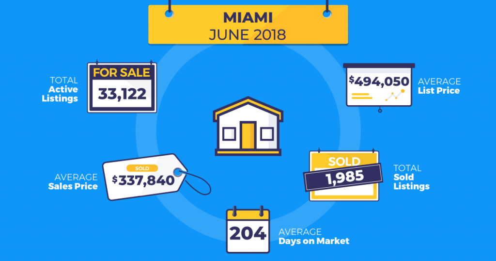 homesnap real estate trends miami june 2018