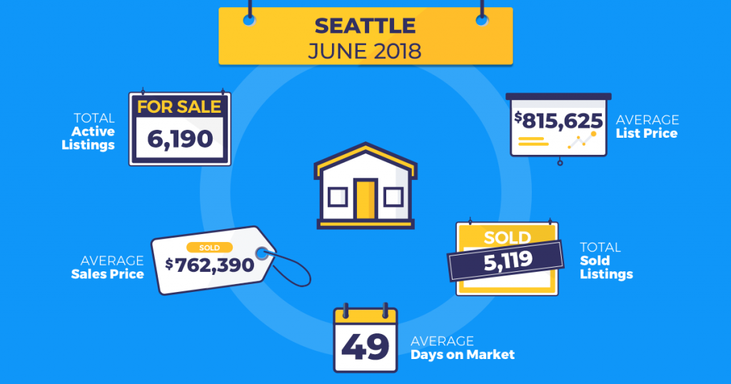 homesnap real estate trends seattle june 2018