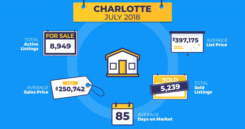 July real estate trends Charlotte Homesnap